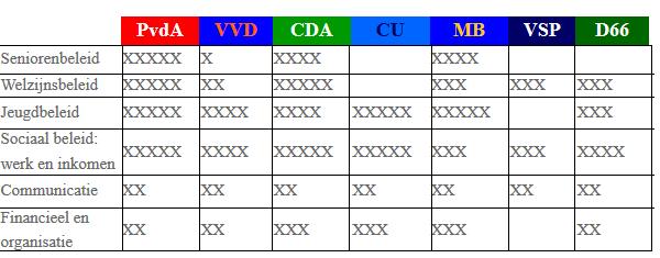 2014 score Maassluiss partijen
